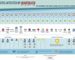 Heartbleed - Most vulnerable sites. Protect your information.